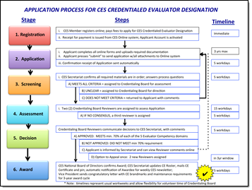 CE application process - click for more